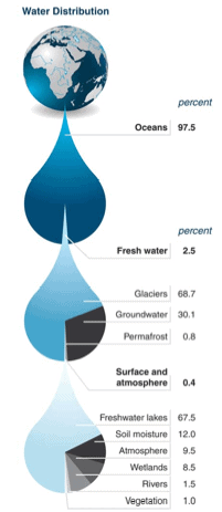 water, water security, risk