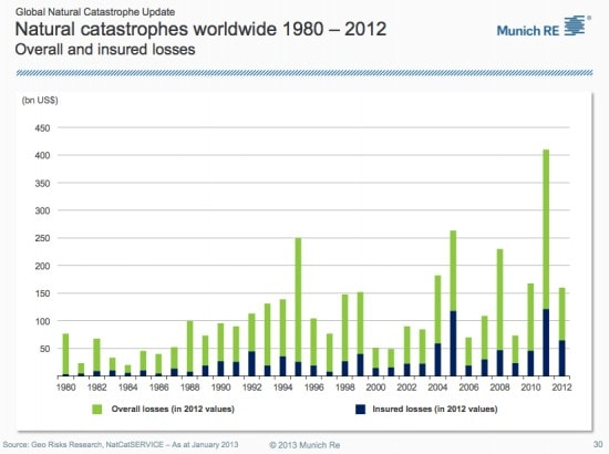 global trends cost 1980 2012